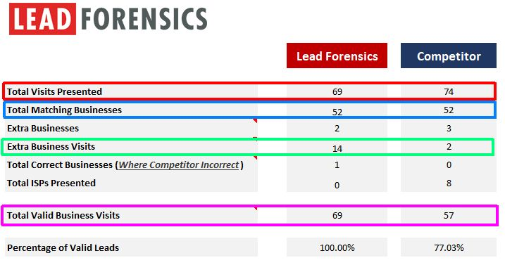 lead-forensics-competitor-comparison-after-2