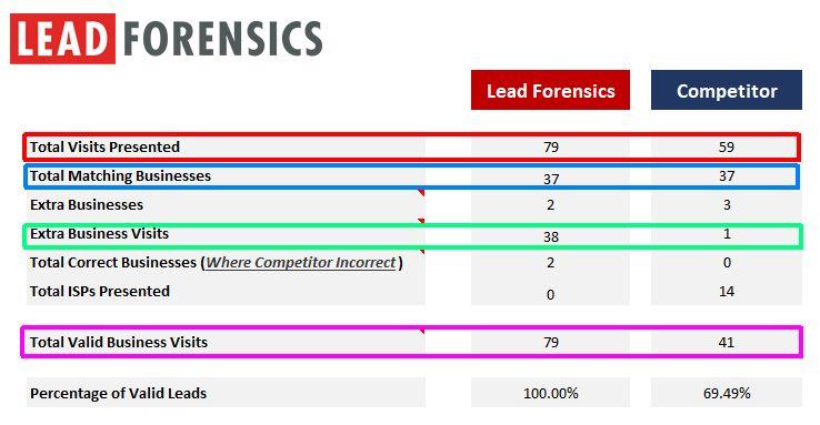 lead-forensics-competitor-comparison-before-2