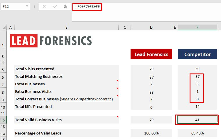 lead-forensics-competitor-valid-business-calculations