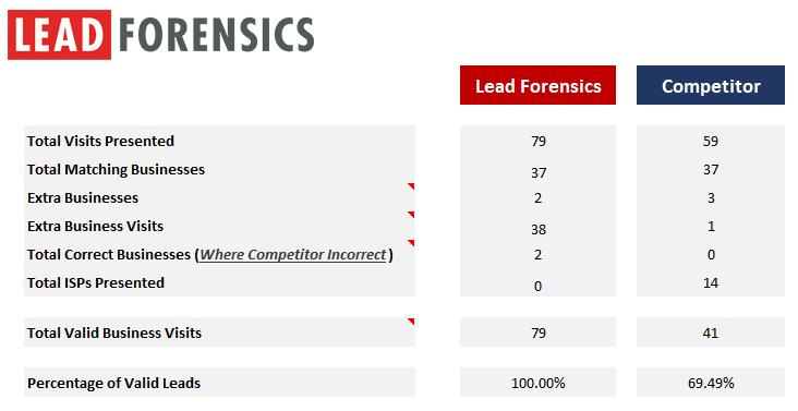 lead-forensics-data-comparison-before-1