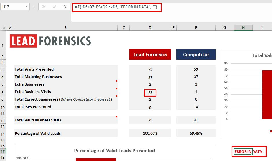 lead-forensics-error-in-data-visible