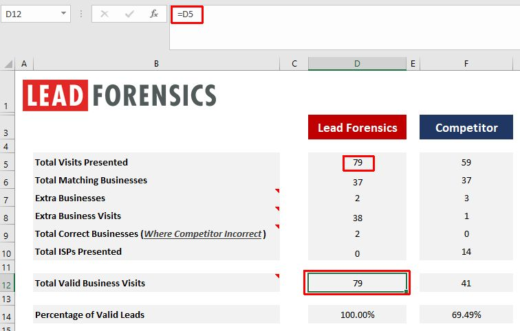 lead-forensics-own-valid-business-calculations