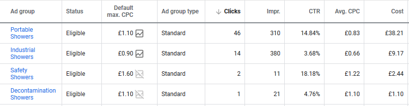 Google Ads Search Terms 101 step 2