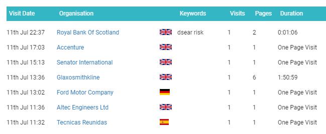 A1WebStats visiting companies summary view