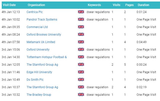 A1WebStats summary view of company visitors