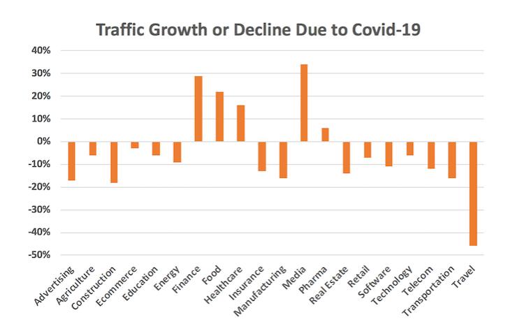 coronavirus traffic declines neil patel