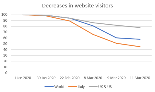 Decreases in website visitors Coronavirus