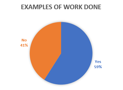 Examples of work done