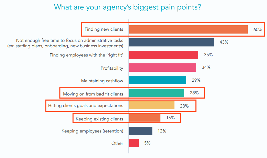 Hubspot agency biggest pain points